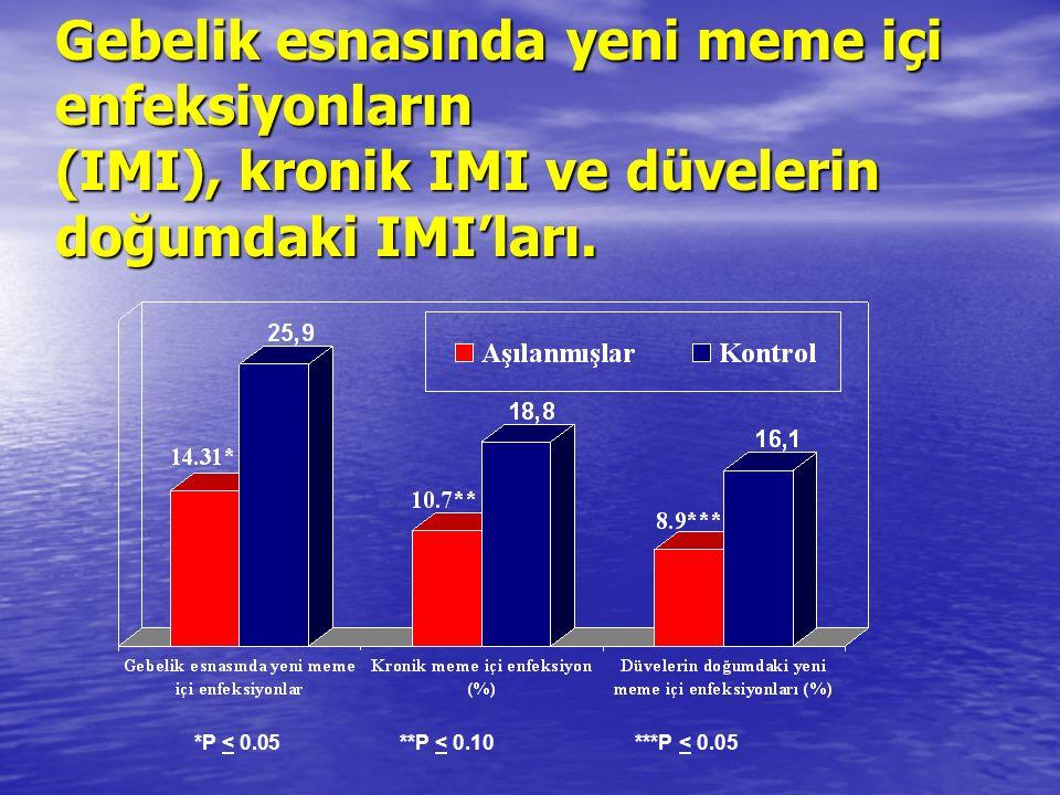 Gebelik esnasında yeni meme içi enfeksiyonların (IMI), kronik IMI ve düvelerin doğumdaki IMI'ları.