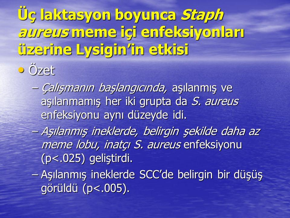 Üç laktasyon boyunca Staph aureus meme içi enfeksiyonları üzerine Lysigin'in etkisi Özet Özet –Çalışmanın başlangıcında, aşılanmış ve aşılanmamış her iki grupta da S.