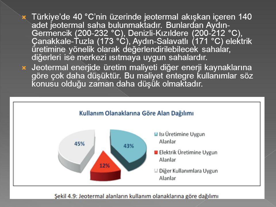  Türkiye'de 40 °C'nin üzerinde jeotermal akışkan içeren 140 adet jeotermal saha bulunmaktadır. Bunlardan Aydın- Germencik (200-232 °C), Denizli-Kızıl