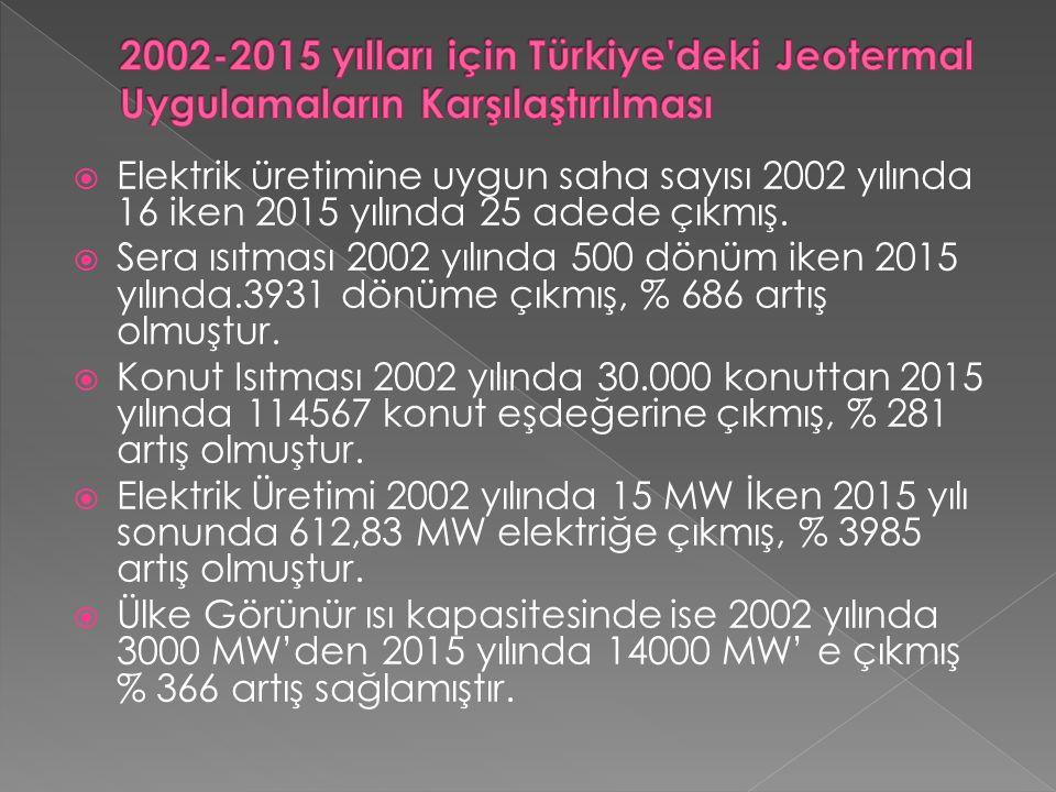  Elektrik üretimine uygun saha sayısı 2002 yılında 16 iken 2015 yılında 25 adede çıkmış.  Sera ısıtması 2002 yılında 500 dönüm iken 2015 yılında.393