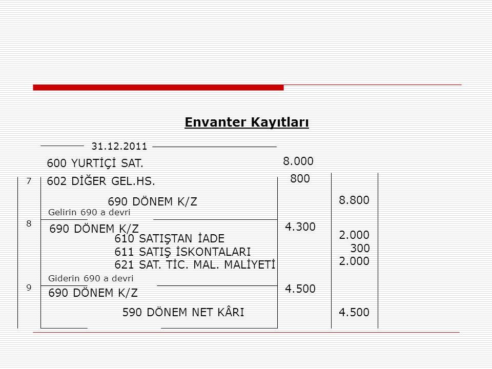 Envanter Kayıtları 31.12.2011 600 YURTİÇİ SAT.