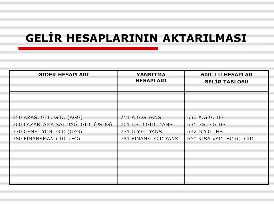 GELİR HESAPLARININ AKTARILMASI GİDER HESAPLARIYANSITMA HESAPLARI 600' LÜ HESAPLAR GELİR TABLOSU 750 ARAŞ.
