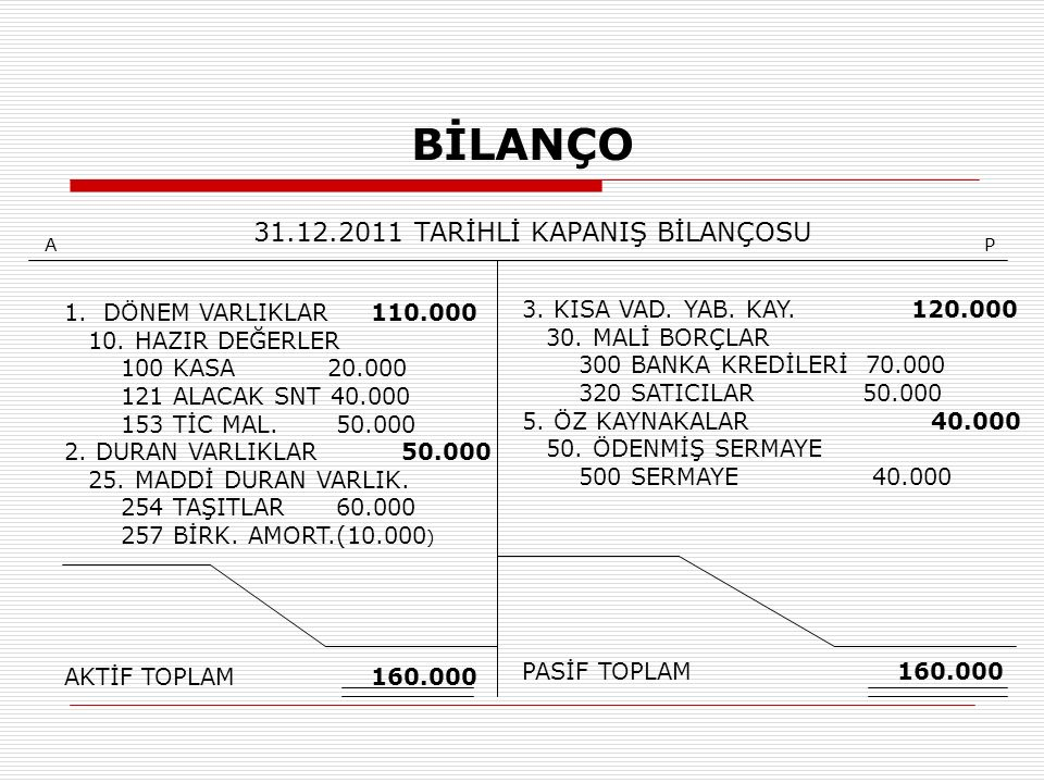 BİLANÇO 31.12.2011 TARİHLİ KAPANIŞ BİLANÇOSU 1.DÖNEM VARLIKLAR 110.000 10.