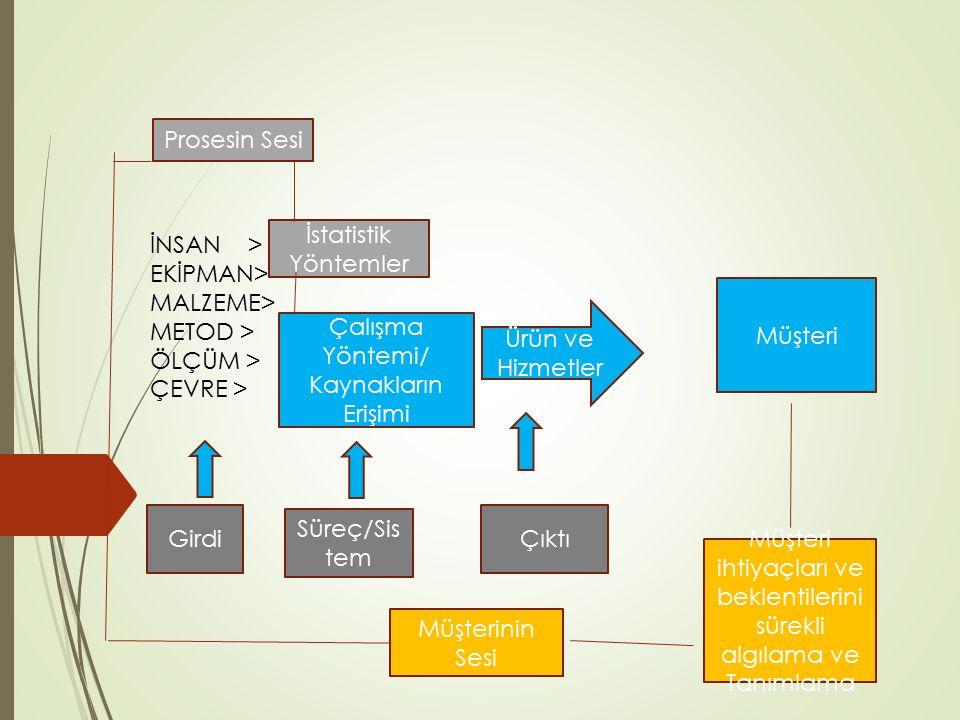 Prosesin Sesi İstatistik Yöntemler Çalışma Yöntemi/ Kaynakların Erişimi Girdi İNSAN > EKİPMAN> MALZEME> METOD > ÖLÇÜM > ÇEVRE > Süreç/Sis tem Ürün ve