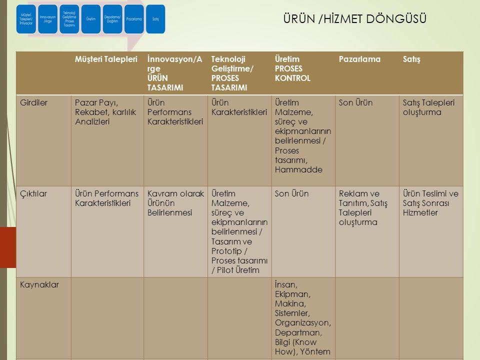 ÜRÜN /HİZMET DÖNGÜSÜ Müşteri taleplerini karşılayacak Ürün karakteristikleri Müşteri Talepleriİnnovasyon/A rge ÜRÜN TASARIMI Teknoloji Geliştirme/ PROSES TASARIMI Üretim PROSES KONTROL PazarlamaSatış GirdilerPazar Payı, Rekabet, karlılık Analizleri Ürün Performans Karakteristikleri Ürün Karakteristikleri Üretim Malzeme, süreç ve ekipmanlarının belirlenmesi / Proses tasarımı, Hammadde Son ÜrünSatış Talepleri oluşturma ÇıktılarÜrün Performans Karakteristikleri Kavram olarak Ürünün Belirlenmesi Üretim Malzeme, süreç ve ekipmanlarının belirlenmesi / Tasarım ve Prototip / Proses tasarımı / Pilot Üretim Son ÜrünReklam ve Tanıtım, Satış Talepleri oluşturma Ürün Teslimi ve Satış Sonrası Hizmetler Kaynaklarİnsan, Ekipman, Makina, Sistemler, Organizasyon, Departman, Bilgi (Know How), Yöntem HedeflerKalite, İş Güvenliği, Çevre, Maliyet, Çalışan Memnuniyeti ve Katılımı, Süreç Verimliliği