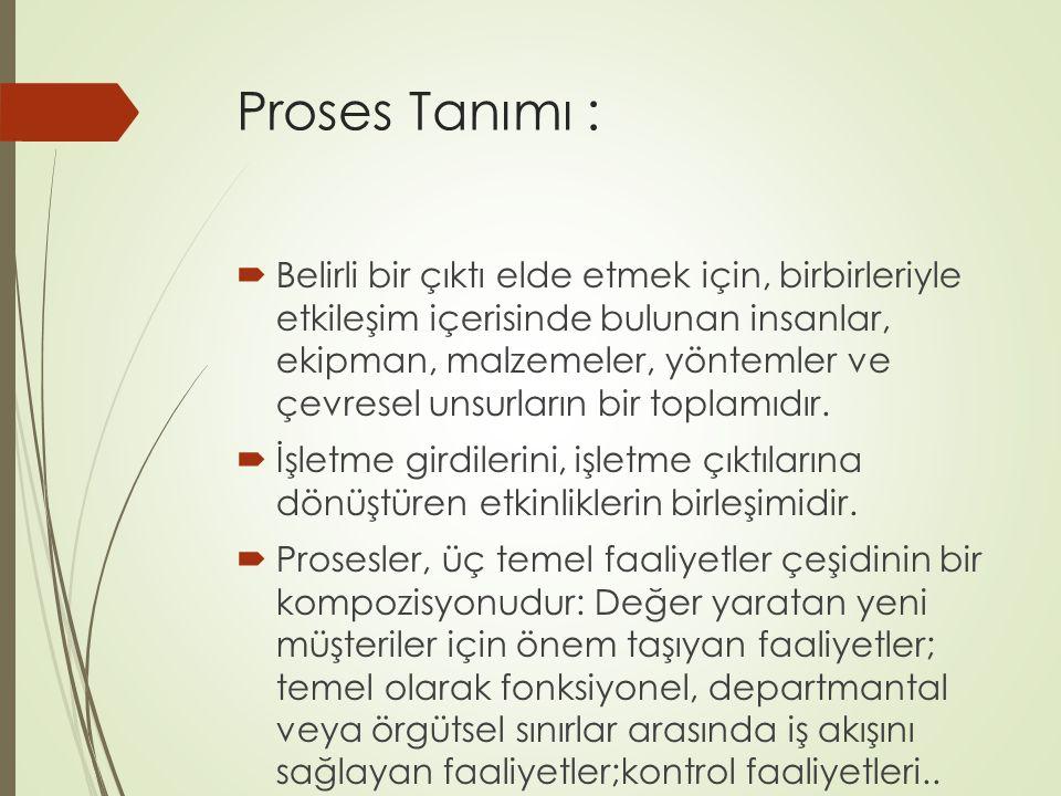 Proses Tanımı :  Belirli bir çıktı elde etmek için, birbirleriyle etkileşim içerisinde bulunan insanlar, ekipman, malzemeler, yöntemler ve çevresel unsurların bir toplamıdır.