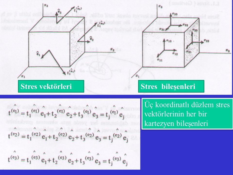 Stres vektörleriStres bileşenleri Üç koordinatlı düzlem stres vektörlerinin her bir kartezyen bileşenleri