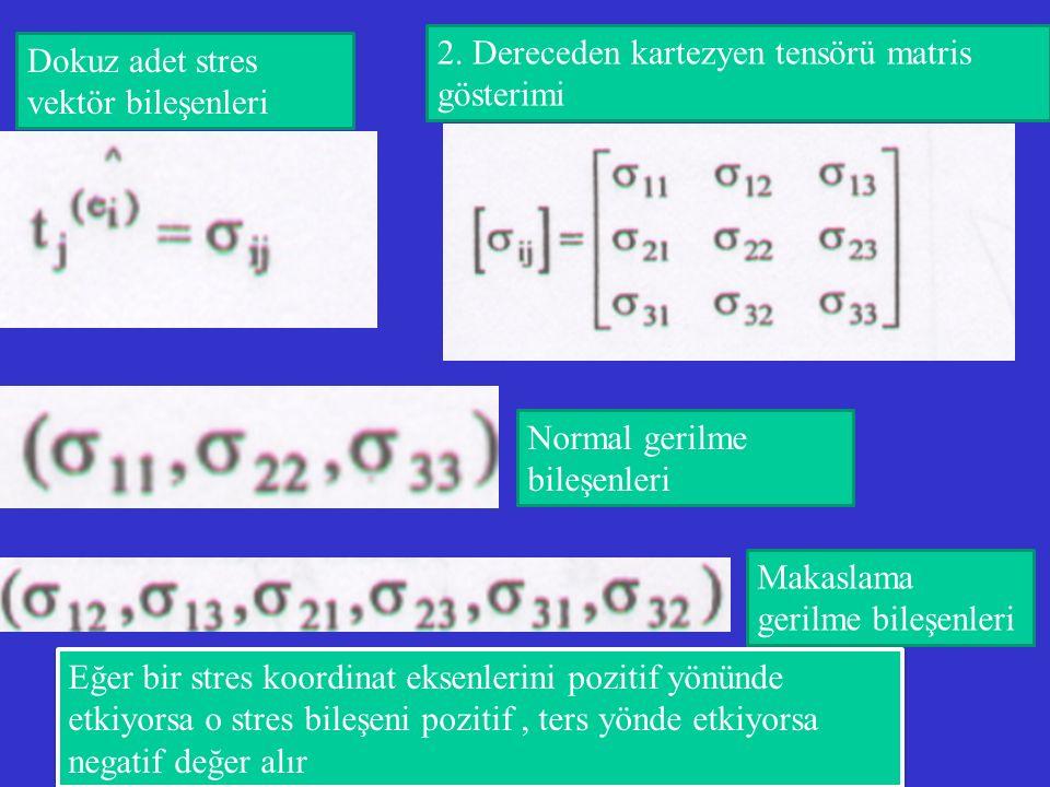 Dokuz adet stres vektör bileşenleri 2. Dereceden kartezyen tensörü matris gösterimi Normal gerilme bileşenleri Makaslama gerilme bileşenleri Eğer bir
