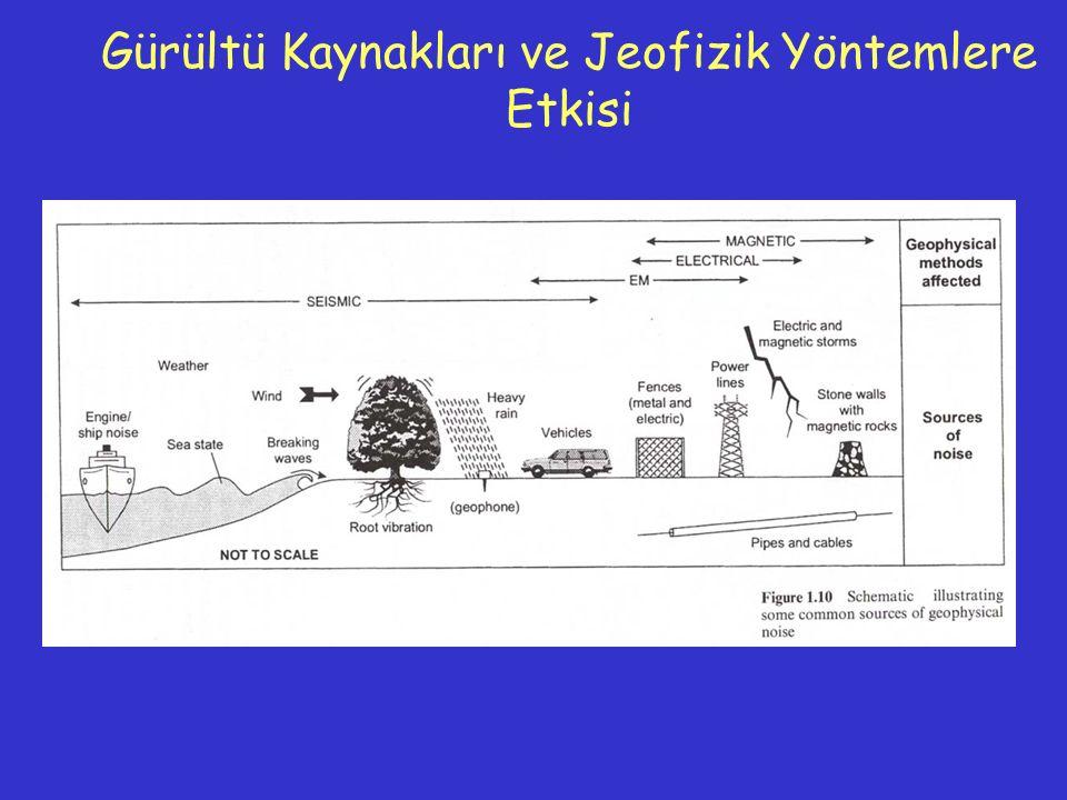 Sismik Yöntem Pasif ve Aktif kaynak Belirli bir zamanda sinyal üretme, elastik dalga