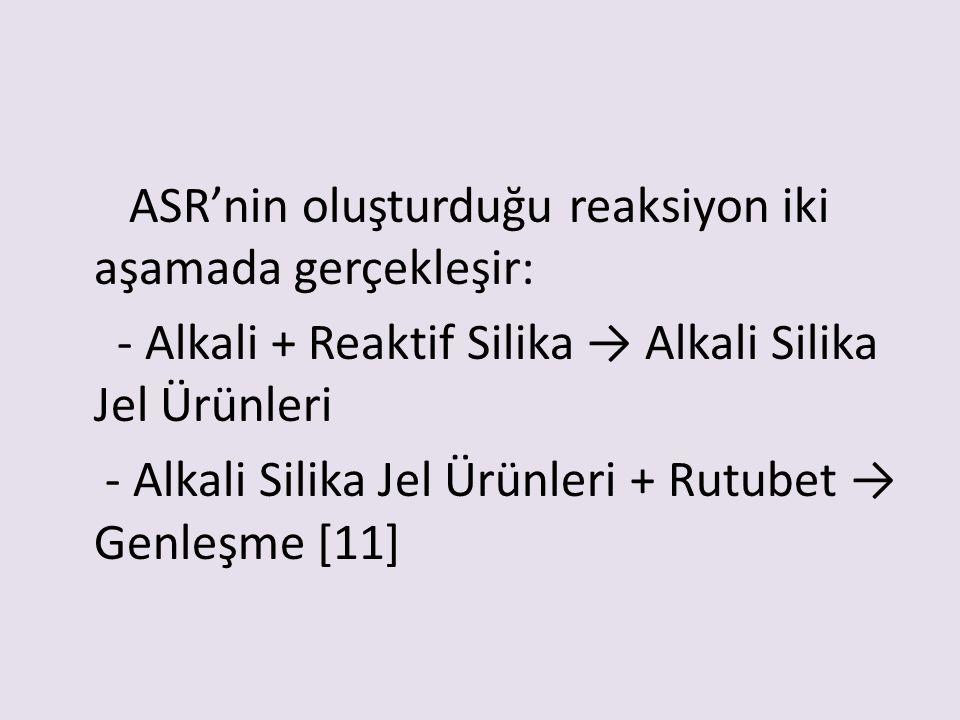 ASR'nin oluşturduğu reaksiyon iki aşamada gerçekleşir: - Alkali + Reaktif Silika → Alkali Silika Jel Ürünleri - Alkali Silika Jel Ürünleri + Rutubet →