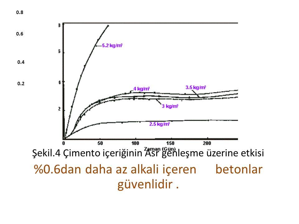0.8 0.6 0.4 0.2 Şekil.4 Çimento içeriğinin Asr genleşme üzerine etkisi %0.6dan daha az alkali içeren betonlar güvenlidir.