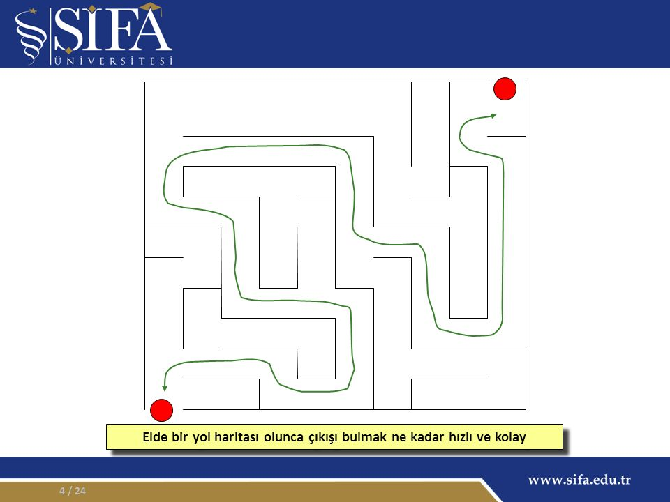 4 Elde bir yol haritası olunca çıkışı bulmak ne kadar hızlı ve kolay