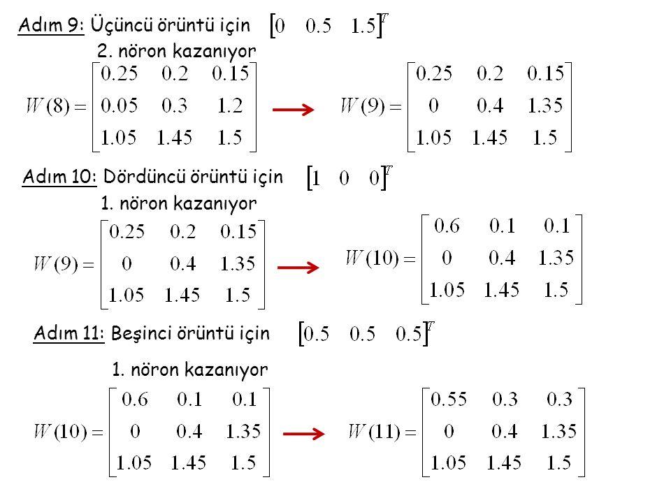 Adım 9: Üçüncü örüntü için 2. nöron kazanıyor Adım 10: Dördüncü örüntü için 1. nöron kazanıyor Adım 11: Beşinci örüntü için 1. nöron kazanıyor