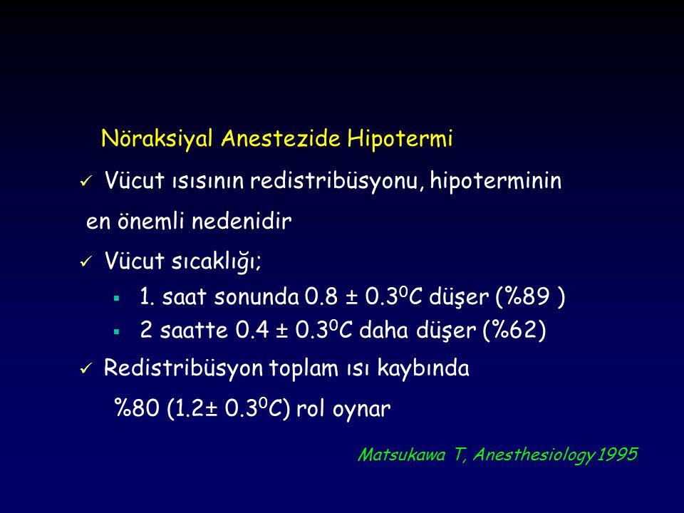 Nöraksiyal Anestezide Hipotermi Hastalar üşüdüklerini hissetmezler Davranışsal regülasyon inhibe olur Aktif santral ısı platosu yoktur Isı monitorizasyonu genel anesteziden daha az uygulanır