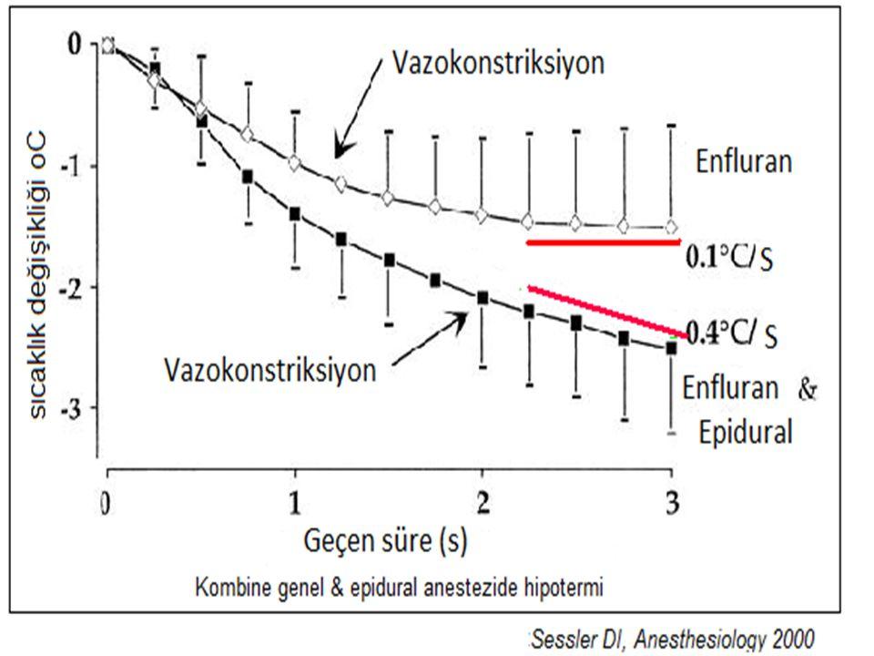 Perioperatif hipoterminin etkileri Bazal metabolik hız Beyin cerrahisi Oksijen tüketimi Kardiyak cerrahi Doku hipoksisi Organ tranplantasyonu Hipoterminin istenmeyen etkileri olası yararlarından ağır basar Rajagopalan S, Anesthesiology 2009 Putzu M, Acta Biomed 2007 Okeke LI, BMC Urology 2007 Buggy DJ, British J Anaesth 2000