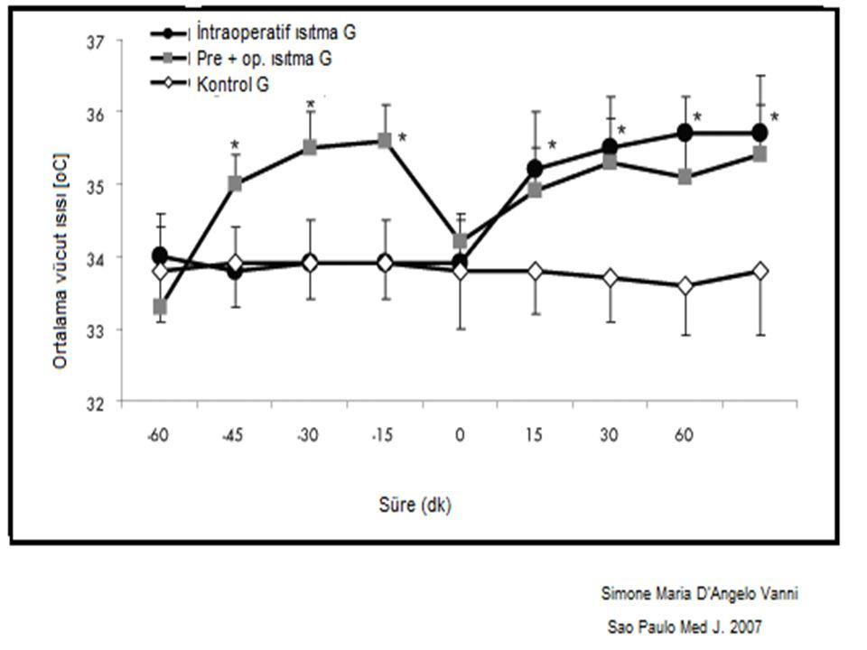 Vazodilatatör ajanların uygulanması redistribüsyona bağlı hipotermiyi önler Oral nifedipin 20 mg 12 saat önce 10 mg 1 saat önce Vassilieff N, et al.
