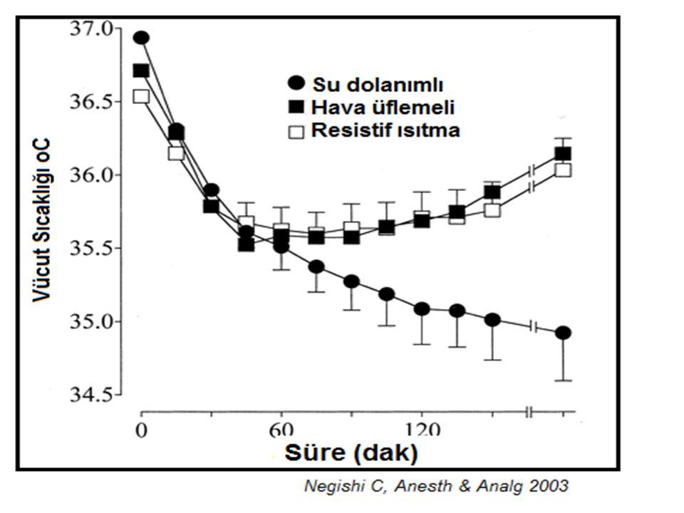 Aktif kütanöz ısıtma Radyant ısıtıcılar Yenidoğan yoğun bakım ünitelerinde ve pediyatrik olgularda kullanılır Travma olgularında kullanılmıştır Konveksiyon ile ısı kaybını etkilemez