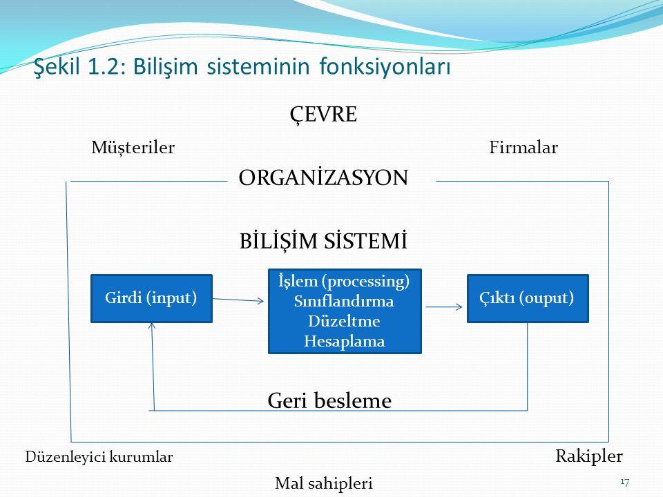 Şekil 1.2: Bilişim sisteminin fonksiyonları ÇEVRE MüşterilerFirmalar ORGANİZASYON BİLİŞİM SİSTEMİ Geri besleme Düzenleyici kurumlar Rakipler Mal sahipleri Girdi (input) İşlem (processing) Sınıflandırma Düzeltme Hesaplama Çıktı (ouput) 17