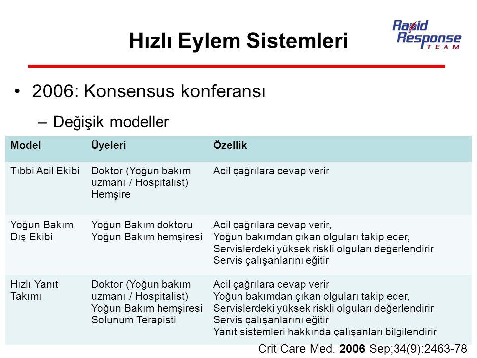 Hızlı Eylem Sistemleri 2006: Konsensus konferansı –Değişik modeller ModelÜyeleriÖzellik Tıbbi Acil EkibiDoktor (Yoğun bakım uzmanı / Hospitalist) Hemş