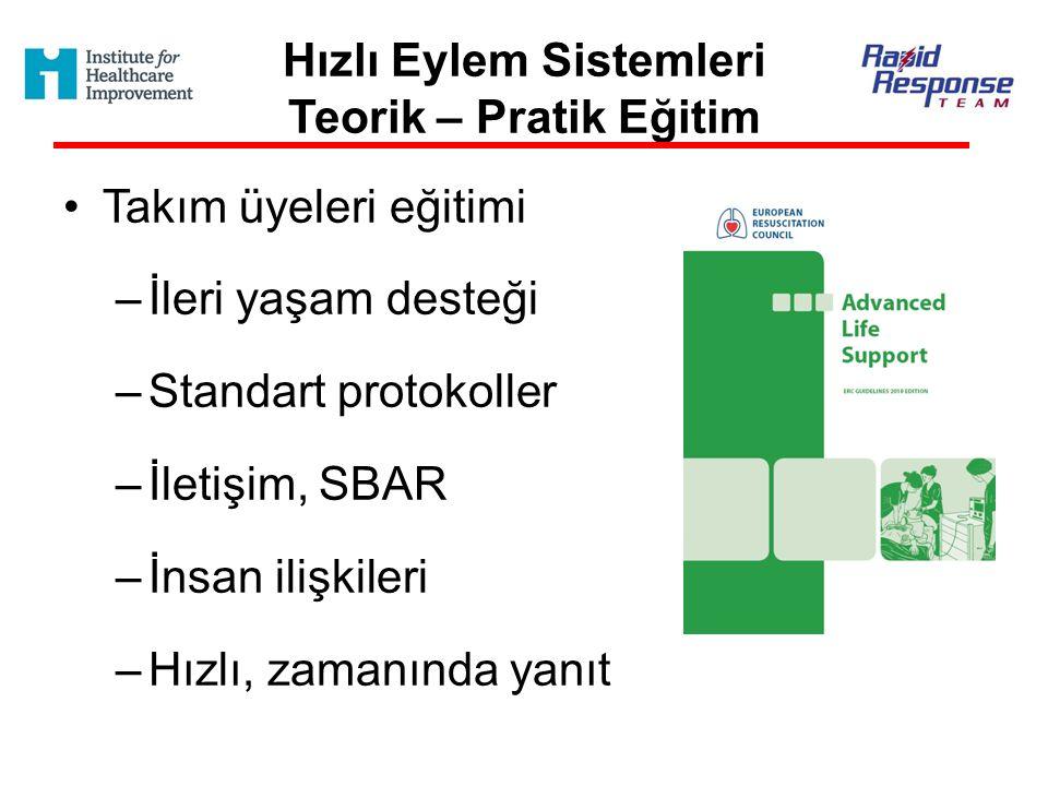 Hızlı Eylem Sistemleri Teorik – Pratik Eğitim Takım üyeleri eğitimi –İleri yaşam desteği –Standart protokoller –İletişim, SBAR –İnsan ilişkileri –Hızl