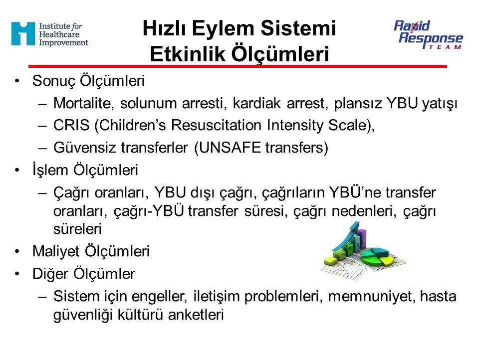 Hızlı Eylem Sistemi Etkinlik Ölçümleri Sonuç Ölçümleri –Mortalite, solunum arresti, kardiak arrest, plansız YBU yatışı –CRIS (Children's Resuscitation