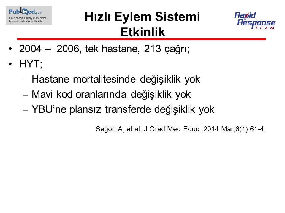 Hızlı Eylem Sistemi Etkinlik 2004 – 2006, tek hastane, 213 çağrı; HYT; –Hastane mortalitesinde değişiklik yok –Mavi kod oranlarında değişiklik yok –YB
