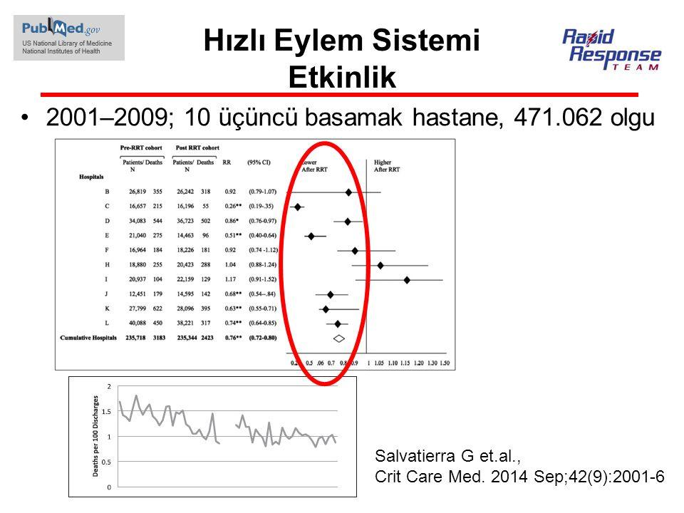 Hızlı Eylem Sistemi Etkinlik 2001–2009; 10 üçüncü basamak hastane, 471.062 olgu Salvatierra G et.al., Crit Care Med. 2014 Sep;42(9):2001-6