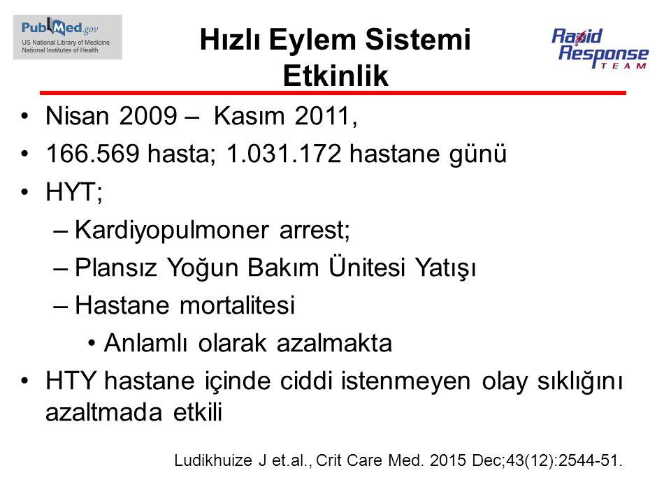 Hızlı Eylem Sistemi Etkinlik Nisan 2009 – Kasım 2011, 166.569 hasta; 1.031.172 hastane günü HYT; –Kardiyopulmoner arrest; –Plansız Yoğun Bakım Ünitesi