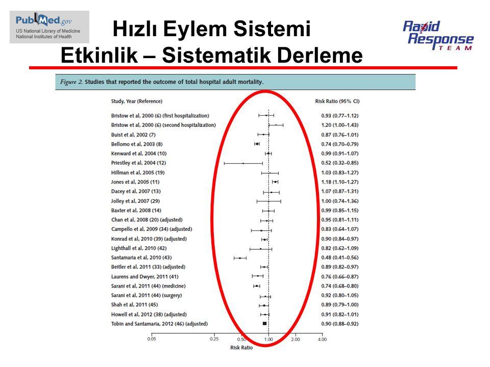 Hızlı Eylem Sistemi Etkinlik – Sistematik Derleme