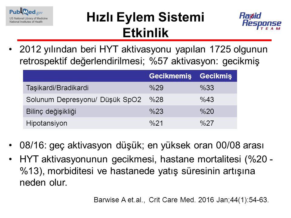 Hızlı Eylem Sistemi Etkinlik 2012 yılından beri HYT aktivasyonu yapılan 1725 olgunun retrospektif değerlendirilmesi; %57 aktivasyon: gecikmiş 08/16: g