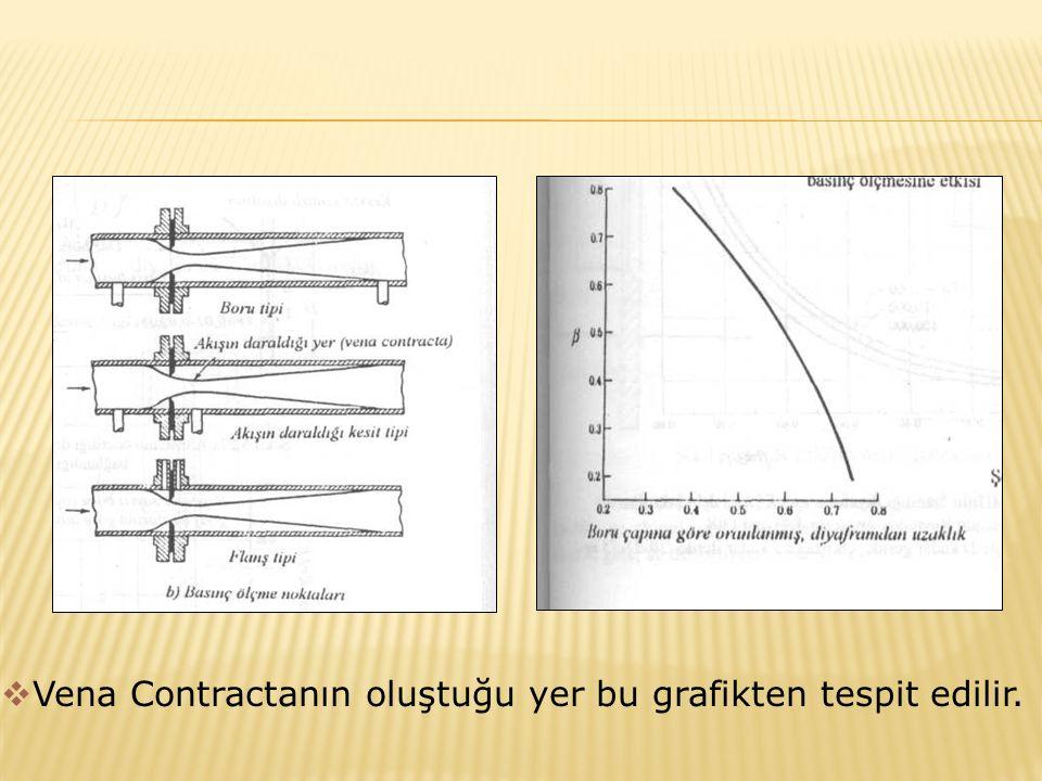  Vena Contractanın oluştuğu yer bu grafikten tespit edilir.