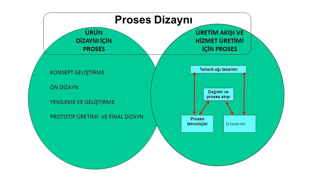 Proses Dizaynı KONSEPT GELİŞTİRME ÖN DİZAYN YENİLEME VE GELİŞTİRME PROTOTİP ÜRETİMİ VE FİNAL DİZAYN ÜRÜN DİZAYNI İÇİN PROSES ÜRETİM AKIŞI VE HİZMET ÜRETİMİ İÇİN PROSES Tedarik ağı tasarımı Dağılım ve proses akışı Proses teknolojisi İş tasarımı