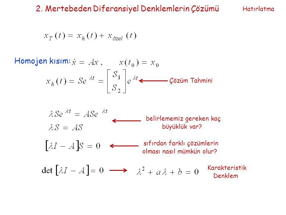 2. Mertebeden Diferansiyel Denklemlerin Çözümü Homojen kısım: Çözüm Tahmini belirlememiz gereken kaç büyüklük var? sıfırdan farklı çözümlerin olması n