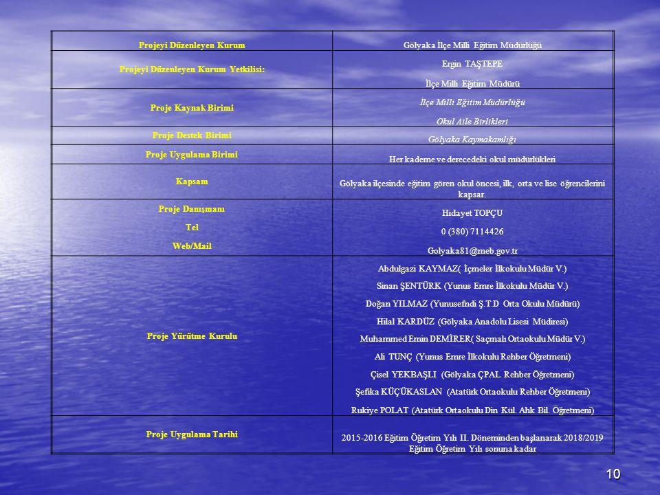Projeyi Düzenleyen KurumGölyaka İlçe Milli Eğitim Müdürlüğü Projeyi Düzenleyen Kurum Yetkilisi: Ergin TAŞTEPE İlçe Milli Eğitim Müdürü Proje Kaynak Birimi İlçe Milli Eğitim Müdürlüğü Okul Aile Birlikleri Proje Destek Birimi Gölyaka Kaymakamlığı Proje Uygulama Birimi Her kademe ve derecedeki okul müdürlükleri Kapsam Gölyaka ilçesinde eğitim gören okul öncesi, ilk, orta ve lise öğrencilerini kapsar.