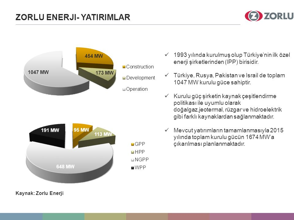 ZORLU ENERJI- YATIRIMLAR 1993 yılında kurulmuş olup Türkiye'nin ilk özel enerji şirketlerinden (IPP) birisidir.