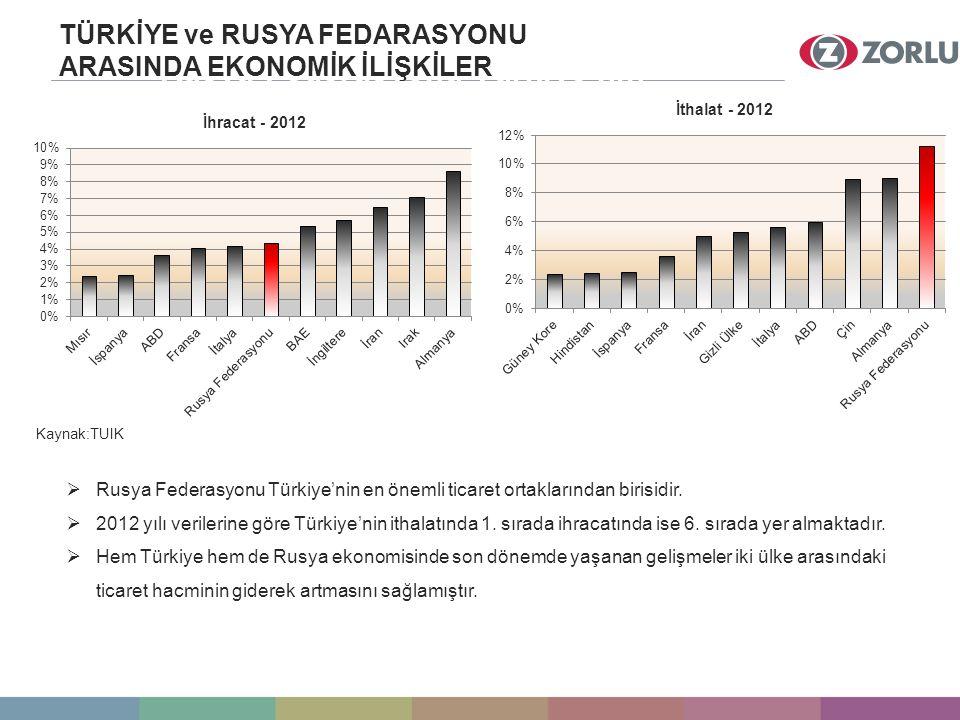 Rusya Federasyonu Türkiye'nin Bir Numaralı Ticaret Ortağıdır TÜRKİYE ve RUSYA FEDARASYONU ARASINDA EKONOMİK İLİŞKİLER Kaynak:TUIK  Rusya Federasyonu Türkiye'nin en önemli ticaret ortaklarından birisidir.