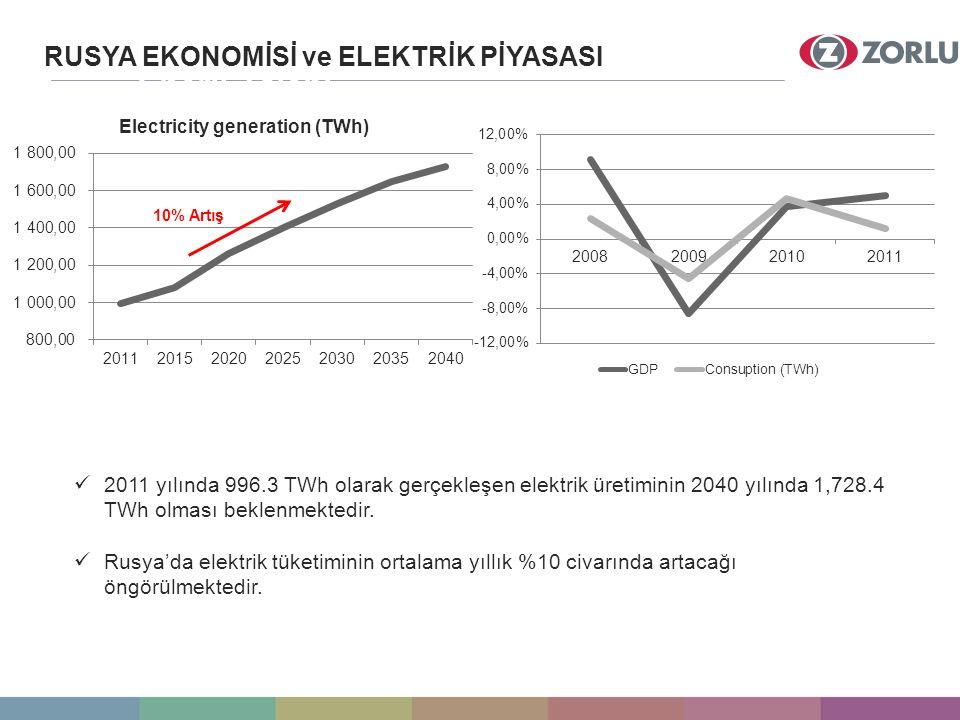 Enerji Talebi RUSYA EKONOMİSİ ve ELEKTRİK PİYASASI 10% Artış 2011 yılında 996.3 TWh olarak gerçekleşen elektrik üretiminin 2040 yılında 1,728.4 TWh olması beklenmektedir.