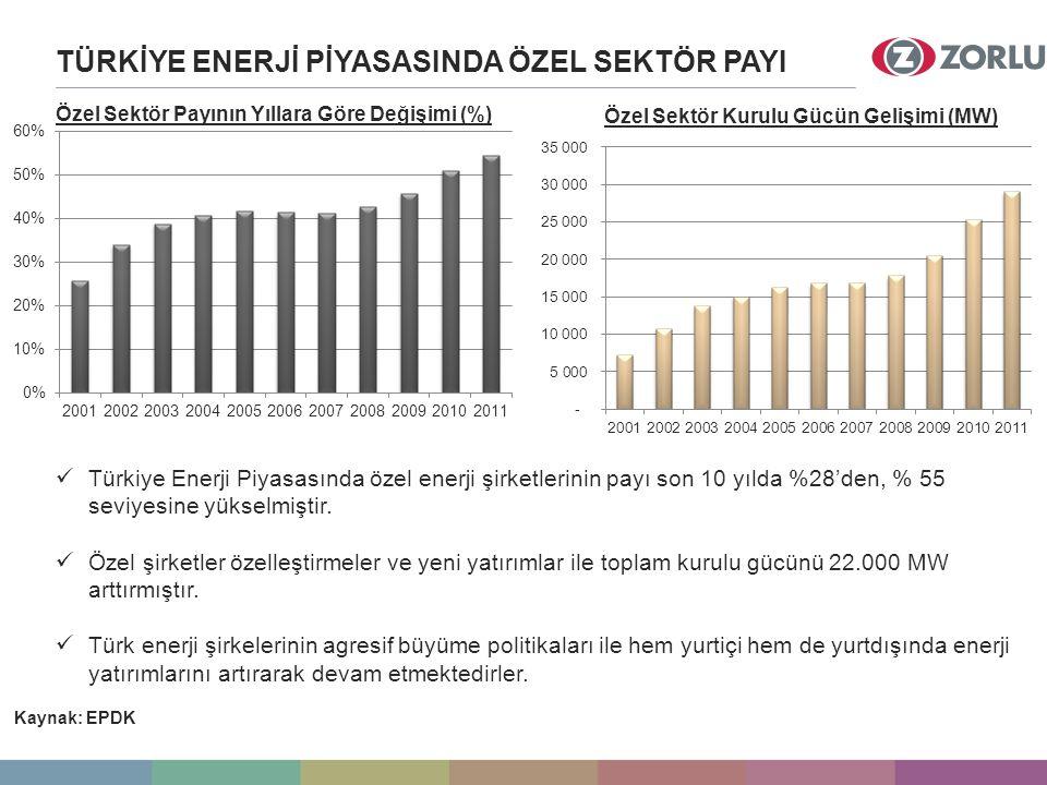 TÜRKİYE ENERJİ PİYASASINDA ÖZEL SEKTÖR PAYI Özel Sektör Payının Yıllara Göre Değişimi (%) Özel Sektör Kurulu Gücün Gelişimi (MW) Türkiye Enerji Piyasasında özel enerji şirketlerinin payı son 10 yılda %28'den, % 55 seviyesine yükselmiştir.
