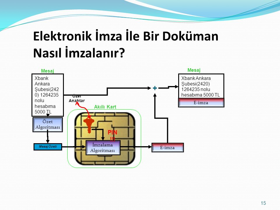 Özel Anahtar + Mesaj İmzalama Algoritması Xbank Ankara Şubesi(242 0) 1264235 nolu hesabıma 5000 TL Mesaj Özeti Özet Algoritması Mesaj Xbank Ankara Şubesi(2420) 1264235 nolu hesabıma 5000 TL E-imza Akıllı Kart PIN !!.