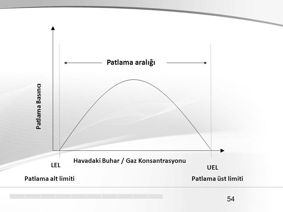 54 Patlama aralığı Patlama alt limiti Havadaki Buhar / Gaz Konsantrasyonu Patlama Basıncı Patlama üst limiti LEL UEL