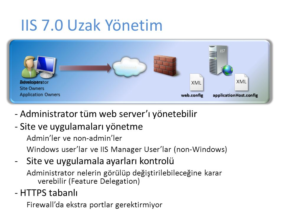 XML applicationHost.config Administrator web.config Internet Developers Site Owners Application Owners - Administrator tüm web server'ı yönetebilir -