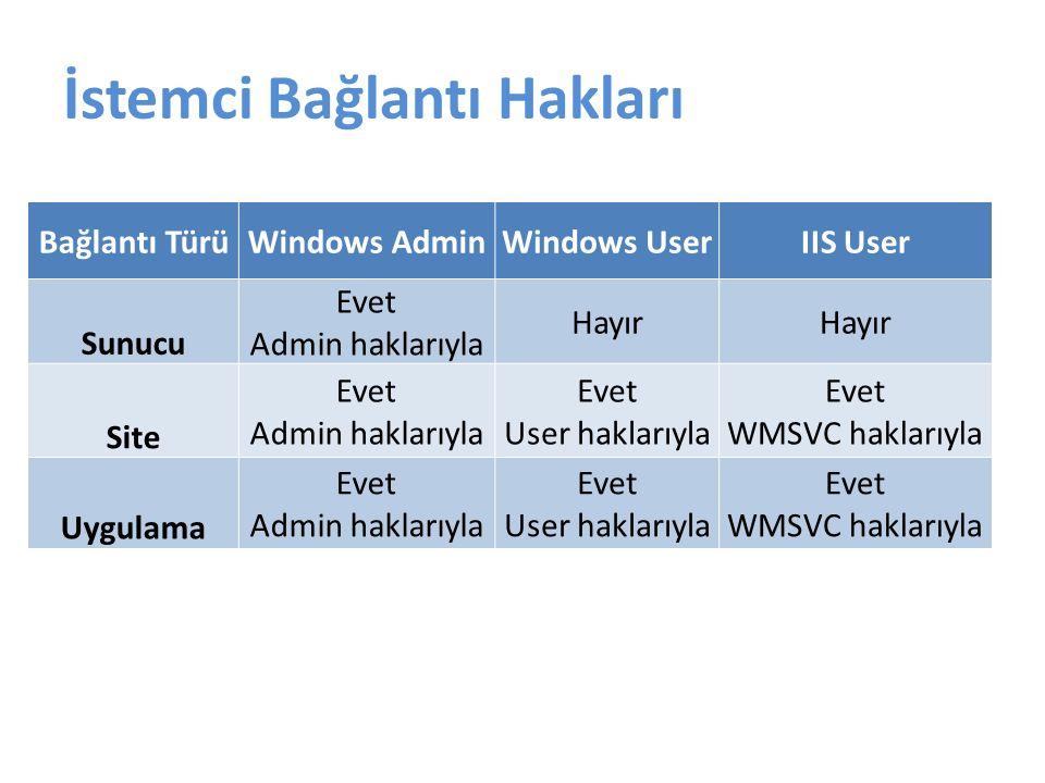 İstemci Bağlantı Hakları Bağlantı TürüWindows AdminWindows UserIIS User Sunucu Evet Admin haklarıyla Hayır Site Evet Admin haklarıyla Evet User haklarıyla Evet WMSVC haklarıyla Uygulama Evet Admin haklarıyla Evet User haklarıyla Evet WMSVC haklarıyla