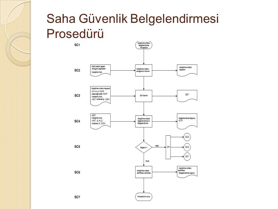 Saha Güvenlik Belgelendirmesi Prosedürü