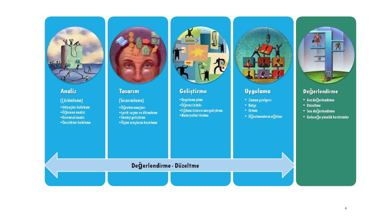 4 Analiz (Çözümleme) ihtiyaçları belirleme Ö ğ renen analizi Kurumsal analiz Öncelikleri belirlemeTasarım (Tasarımlama) Ö ğ retim amaçları içerik seçme ve düzenleme Strateji geliştirme Ölçme araçlarını hazırlamaGeliştirme Uygulama planı Ö ğ renci kitabı E ğ itimci kılavuzunu geliştirme Materyalleri üretmeUygulama Zaman çizelgesi Bütçe Ortam Ö ğ retmenlerin e ğ itimi De ğ erlendirme Ara de ğ erlendirme Düzeltme Son de ğ erlendirme Gelece ğ e yönelik kestirimler De ğ erlendirme - Düzeltme