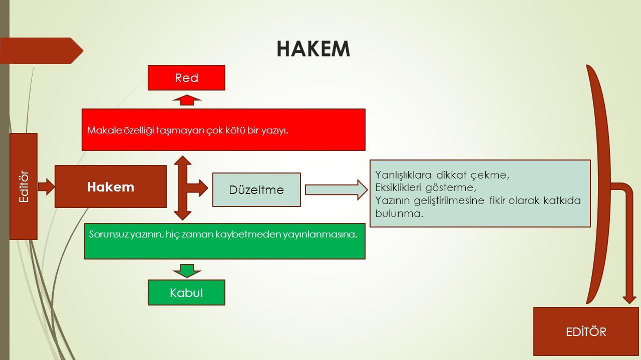 HAKEM Hakem Red Düzeltme Kabul Yanlışlıklara dikkat çekme, Eksiklikleri gösterme, Yazının geliştirilmesine fikir olarak katkıda bulunma.