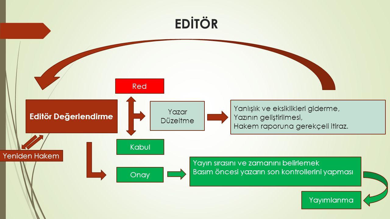EDİTÖR Editör Değerlendirme Red Yazar Düzeltme Kabul Yanlışlık ve eksiklikleri giderme, Yazının geliştirilmesi, Hakem raporuna gerekçeli itiraz.