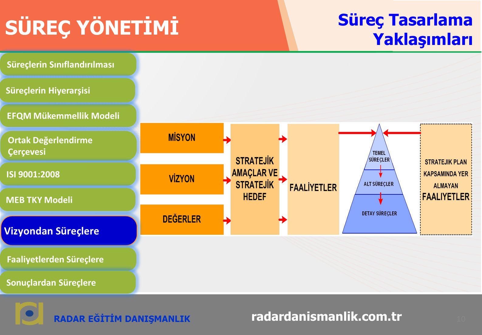 RADAR EĞİTİM DANIŞMANLIK 10 radardanismanlik.com.tr SÜREÇ YÖNETİMİ EFQM Mükemmellik Modeli Ortak Değerlendirme Çerçevesi ISI 9001:2008 MEB TKY Modeli Vizyondan Süreçlere Faaliyetlerden Süreçlere Sonuçlardan Süreçlere Süreçlerin Sınıflandırılması Süreçlerin Hiyerarşisi Süreç Tasarlama Yaklaşımları