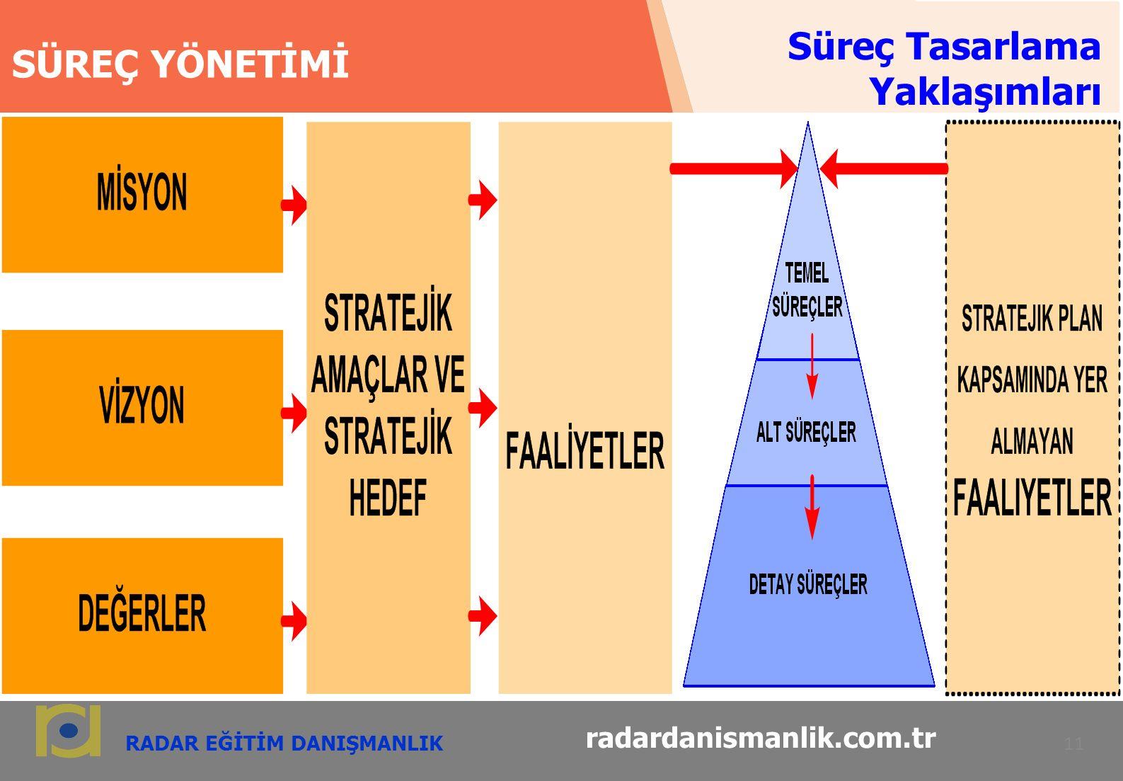 RADAR EĞİTİM DANIŞMANLIK 11 radardanismanlik.com.tr SÜREÇ YÖNETİMİ Süreç Tasarlama Yaklaşımları