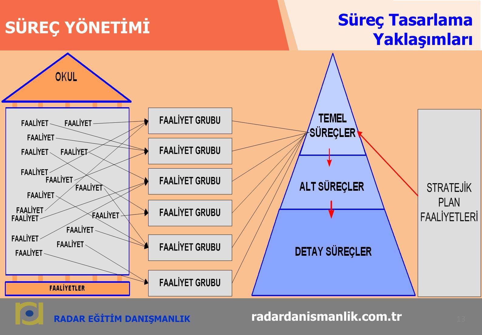 RADAR EĞİTİM DANIŞMANLIK 13 radardanismanlik.com.tr SÜREÇ YÖNETİMİ Süreç Tasarlama Yaklaşımları