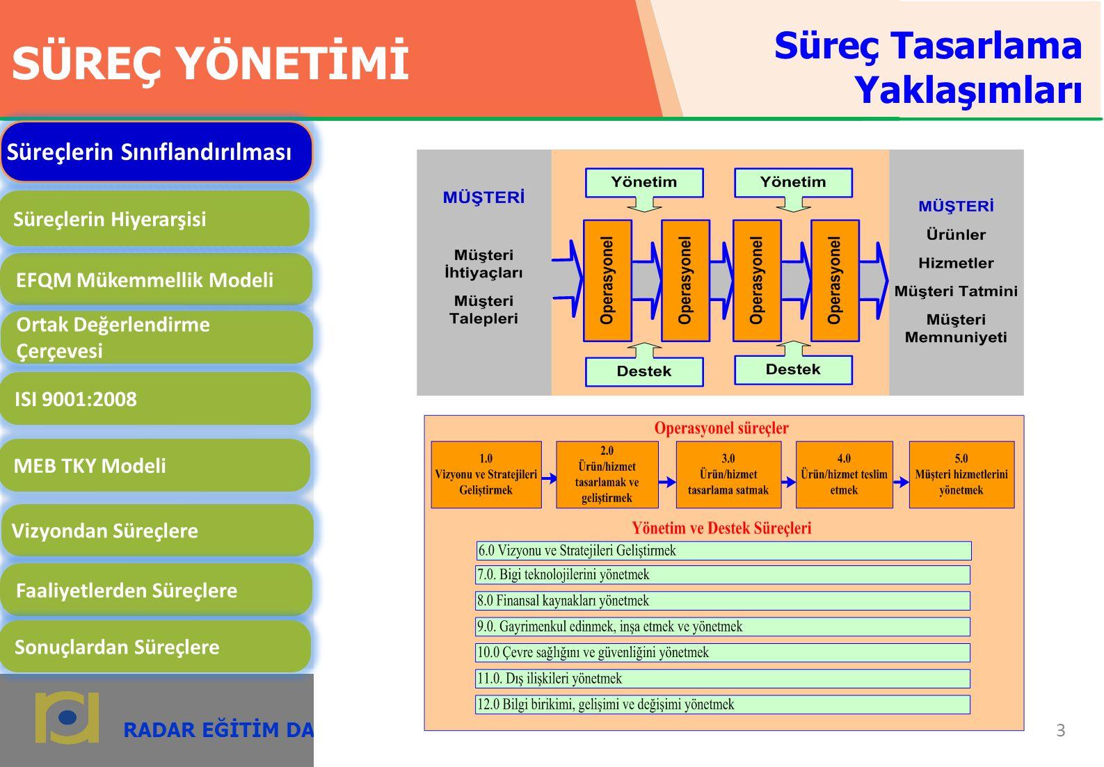 RADAR EĞİTİM DANIŞMANLIK 14 radardanismanlik.com.tr SÜREÇ YÖNETİMİ EFQM Mükemmellik Modeli Ortak Değerlendirme Çerçevesi ISI 9001:2008 MEB TKY Modeli Vizyondan Süreçlere Faaliyetlerden Süreçlere Sonuçlardan Süreçlere Süreçlerin Sınıflandırılması Süreçlerin Hiyerarşisi Süreç Tasarlama Yaklaşımları
